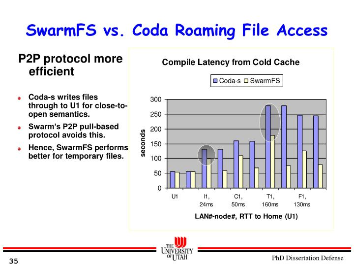 SwarmFS vs. Coda Roaming File Access