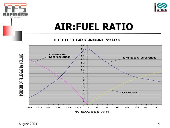 AIR:FUEL RATIO