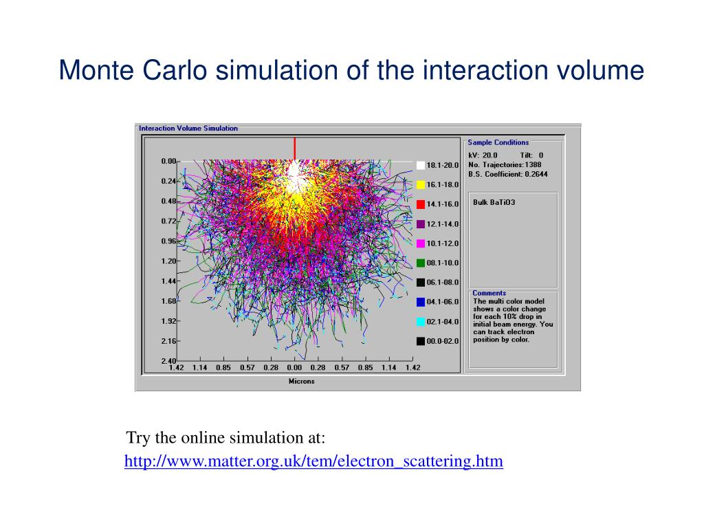Monte Carlo simulation of the interaction volume