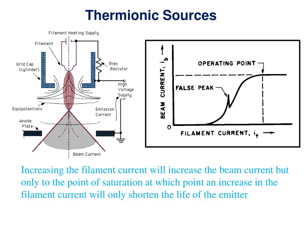 Thermionic