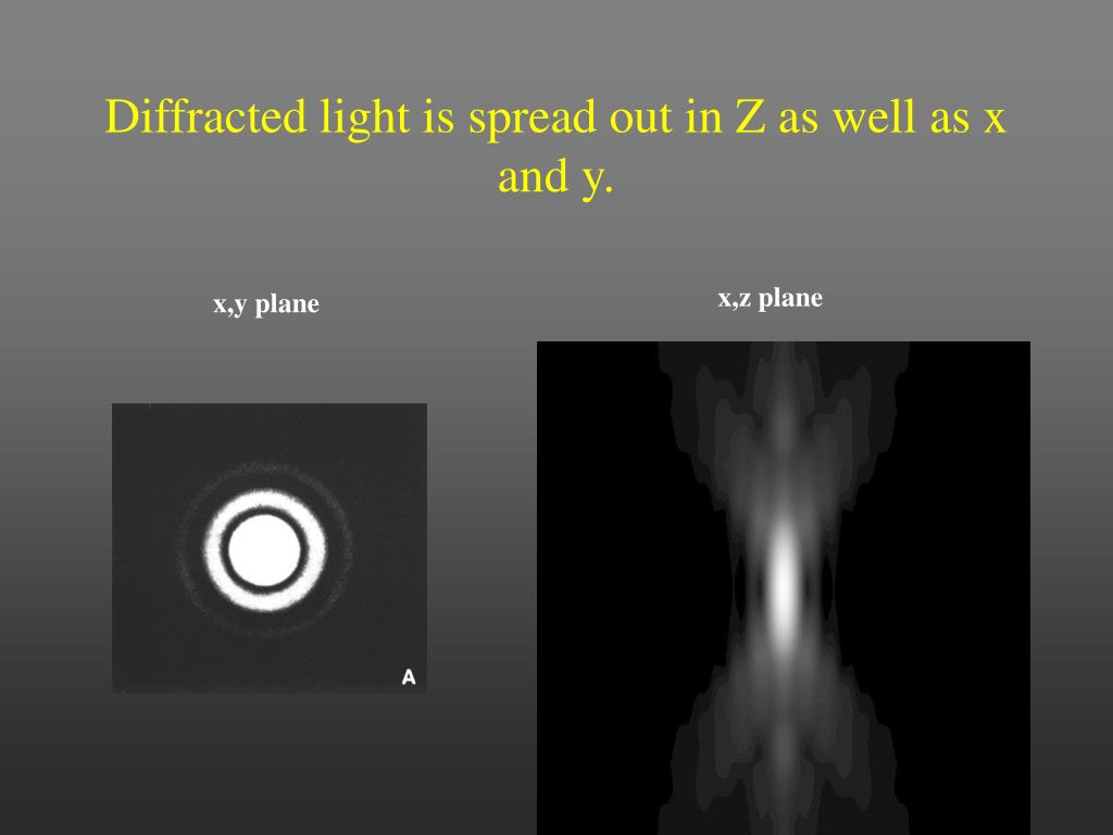 Diffracted light is spread out in Z as well as x and y.