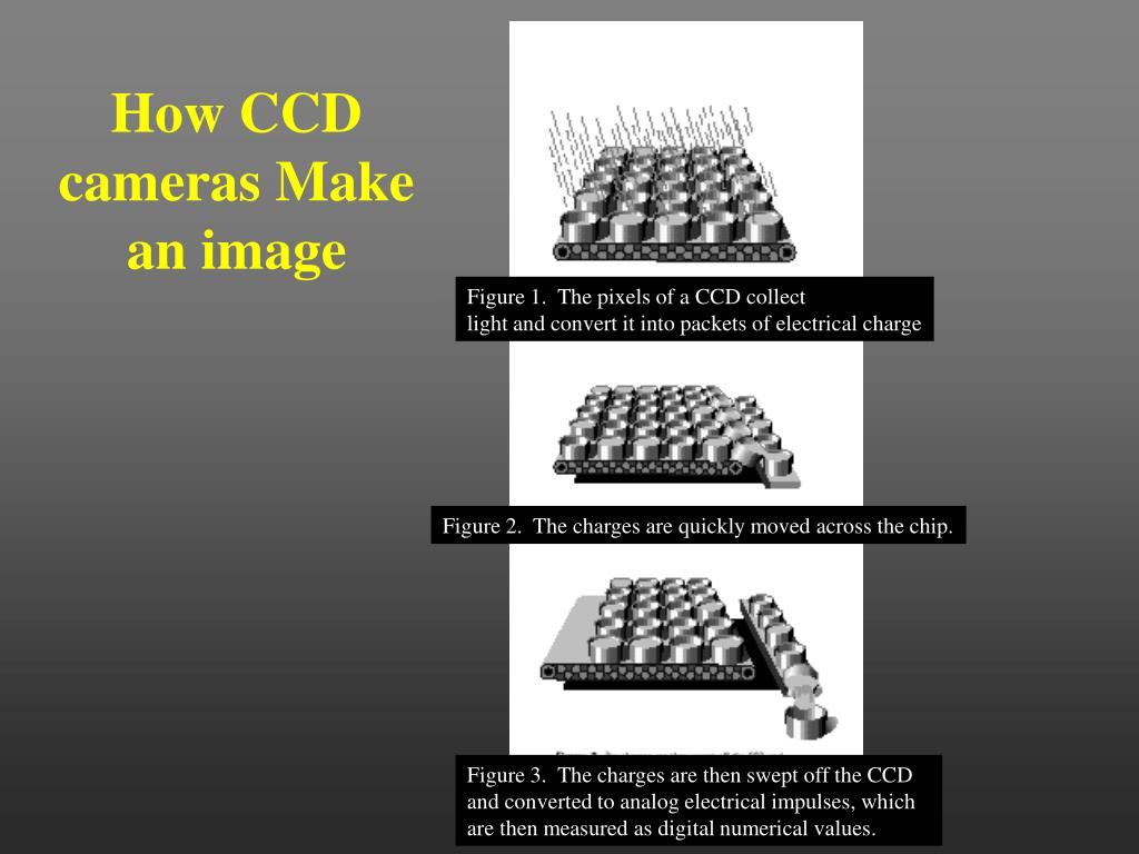 How CCD cameras Make an image