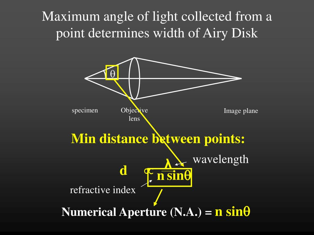 Maximum angle of light collected from a point determines width of Airy Disk