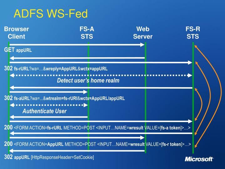 ADFS WS-Fed