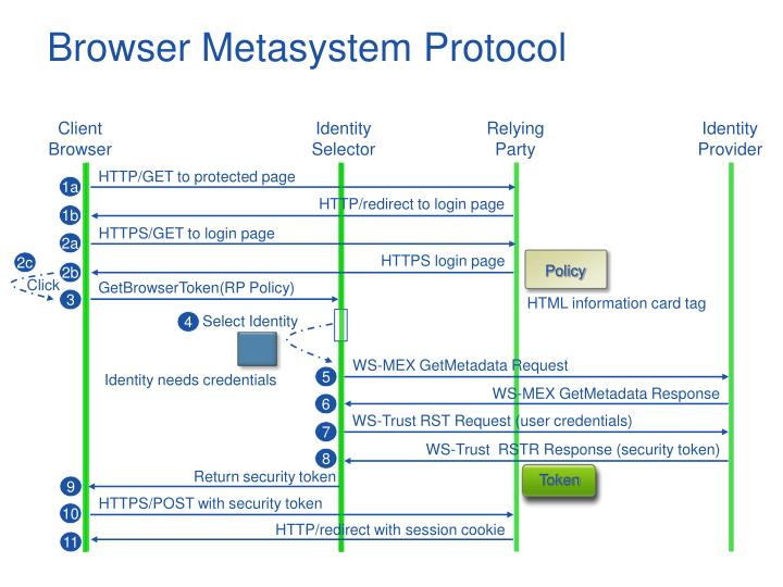 Browser Metasystem Protocol