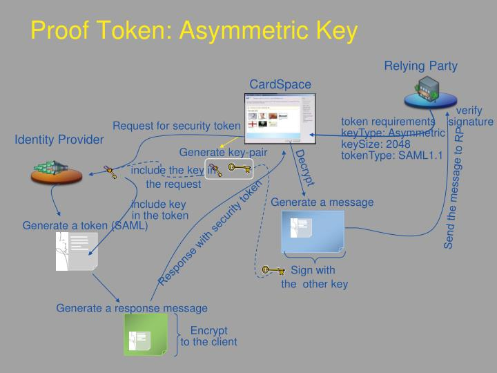 Proof Token: Asymmetric Key