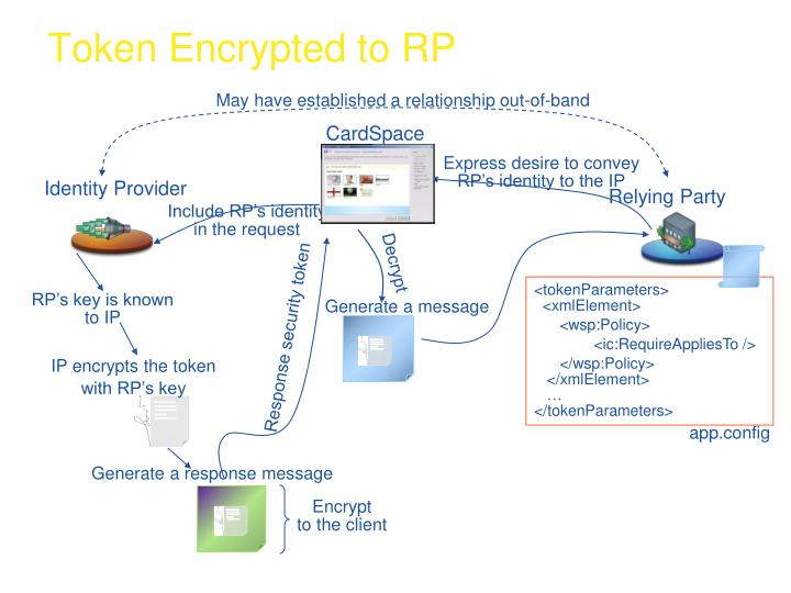 Token Encrypted to RP