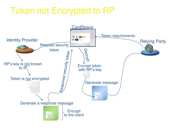 Token not Encrypted to RP