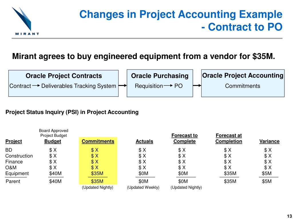 Changes in Project Accounting Example