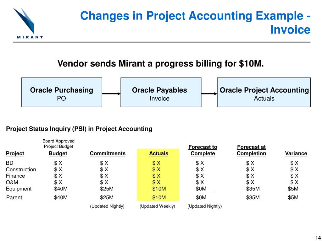 Changes in Project Accounting Example -