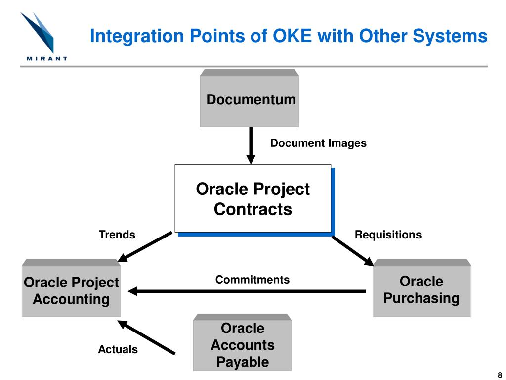 Integration Points of OKE with Other Systems