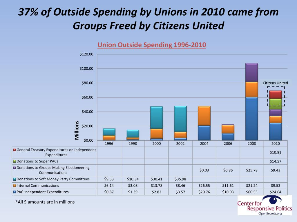 37% of Outside Spending by Unions in 2010 came from Groups Freed by Citizens United