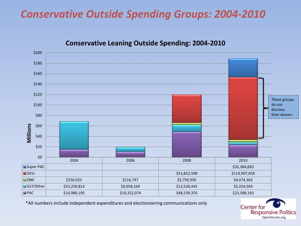 Conservative Outside Spending Groups: 2004-2010