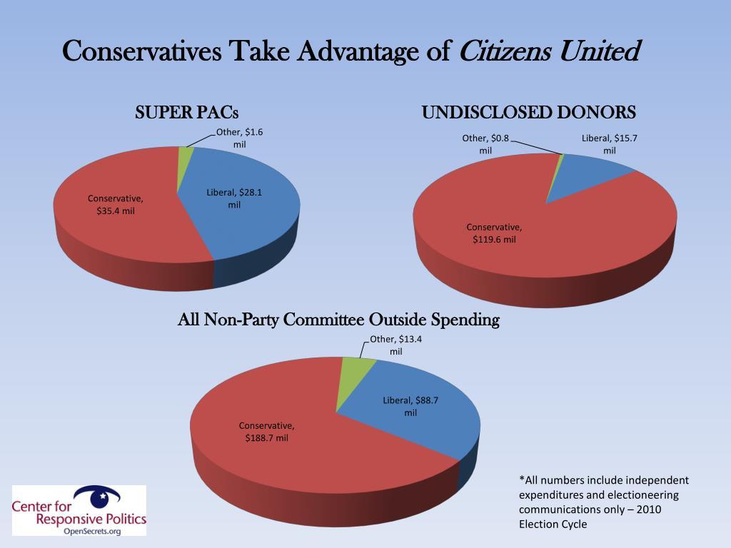 Conservatives Take Advantage of
