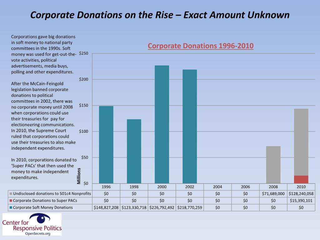 Corporate Donations on the Rise – Exact Amount Unknown