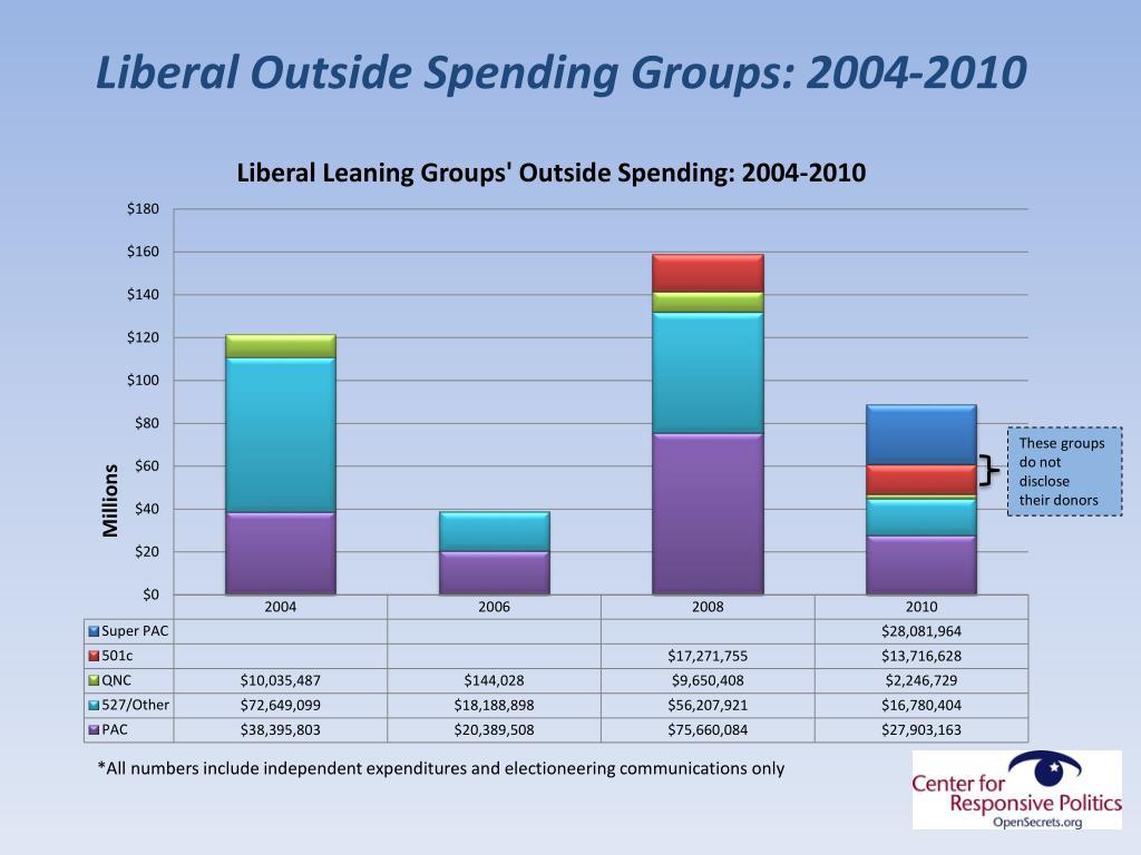 Liberal Outside Spending Groups: 2004-2010