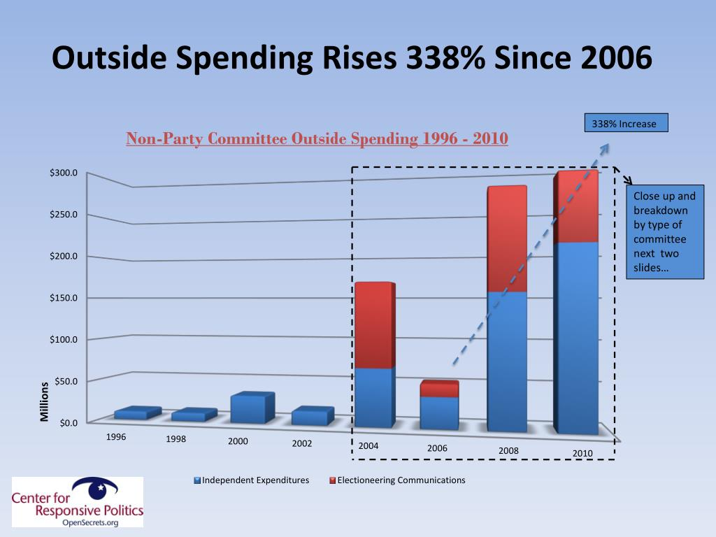 Outside Spending Rises 338% Since 2006