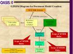 gjxdm diagram for document model creation