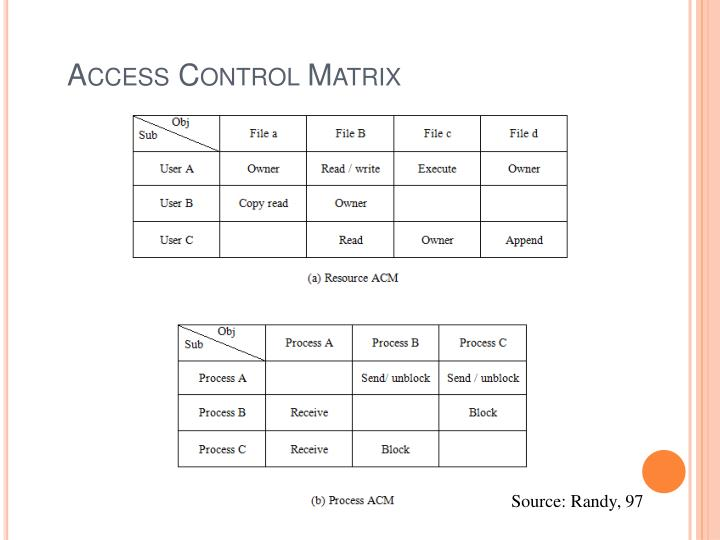 Access Control Matrix