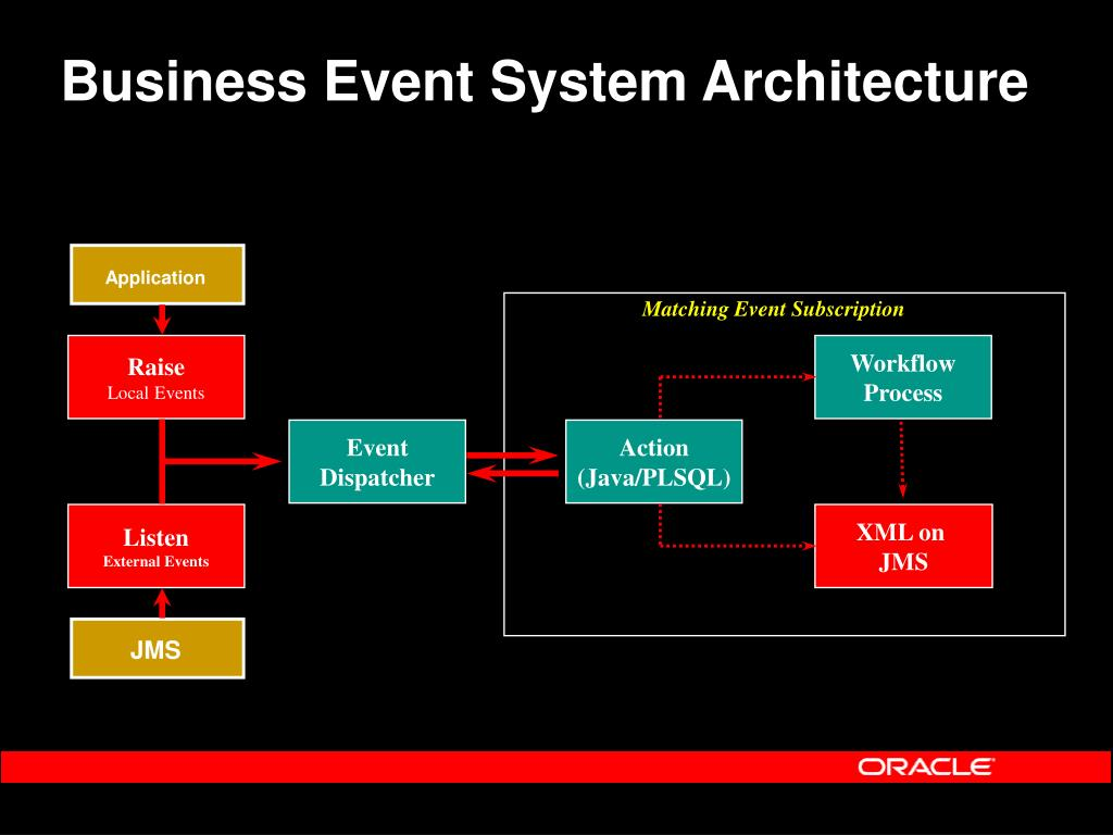 Business Event System Architecture