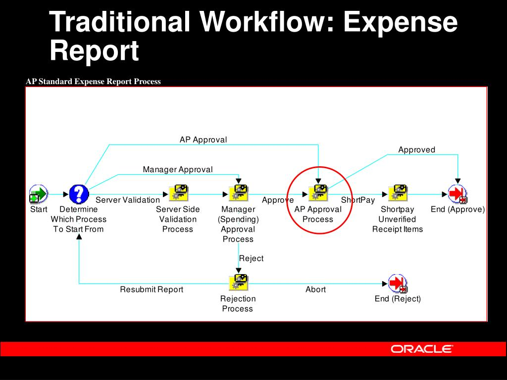 Traditional Workflow: Expense Report