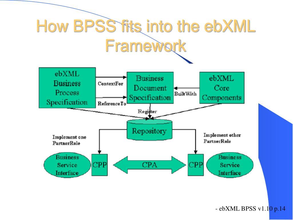 How BPSS fits into the ebXML Framework