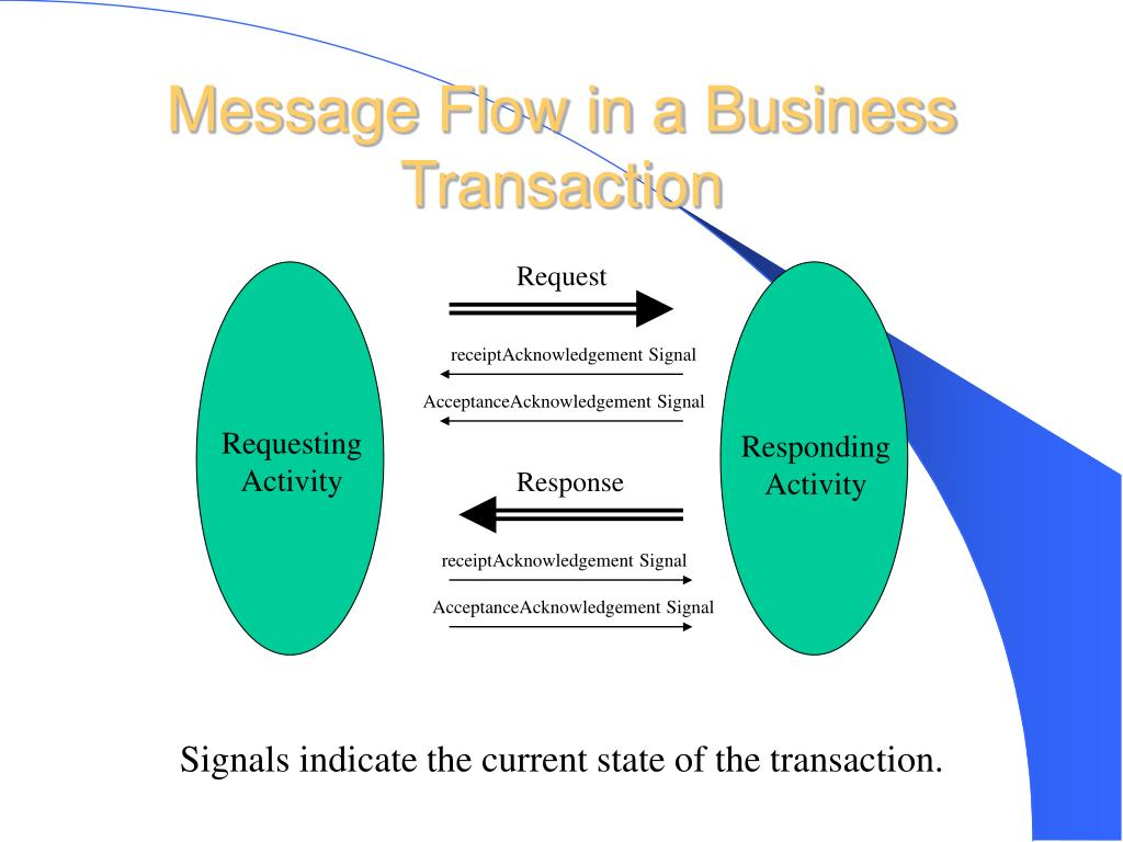 Message Flow in a Business Transaction