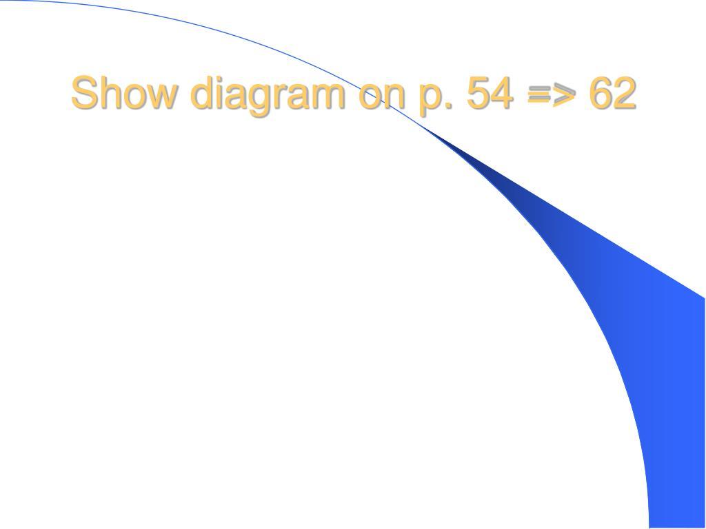 Show diagram on p. 54 => 62