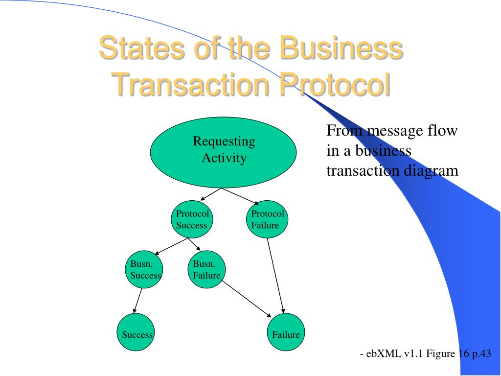States of the Business Transaction Protocol
