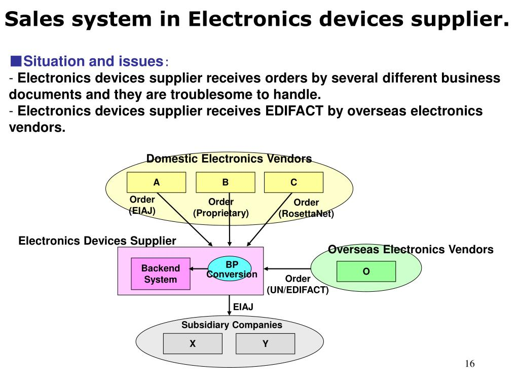 Sales system in Electronics devices supplier.