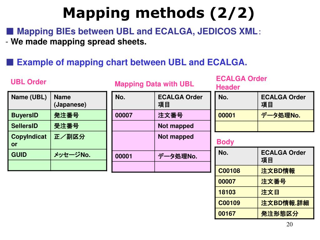 Mapping methods (2/2)
