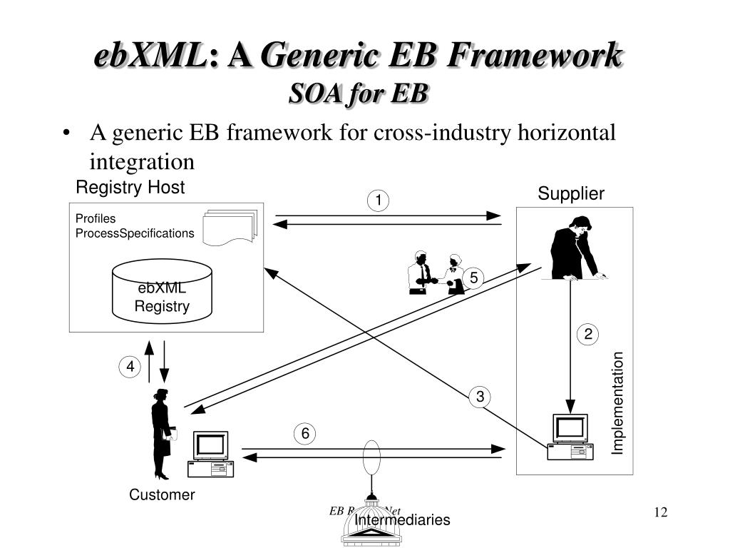 ebXML