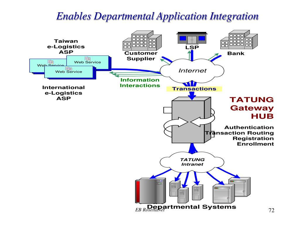 Enables Departmental Application Integration