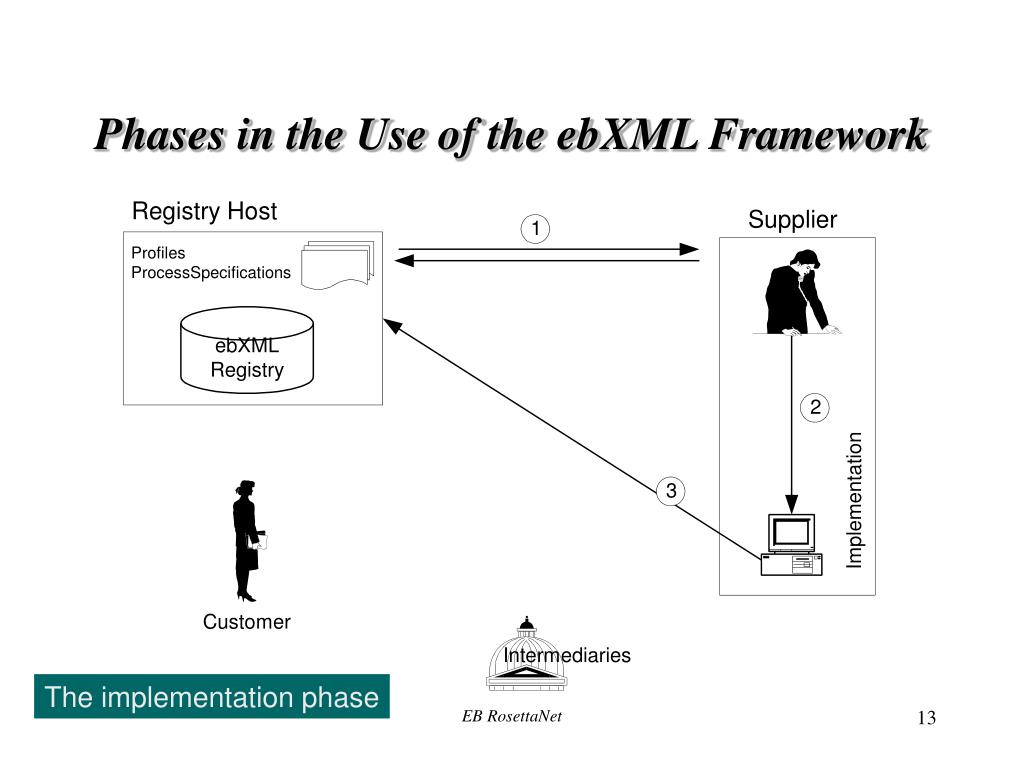 Phases in the Use of the ebXML Framework