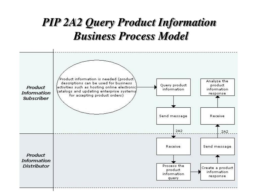 PIP 2A2 Query Product Information