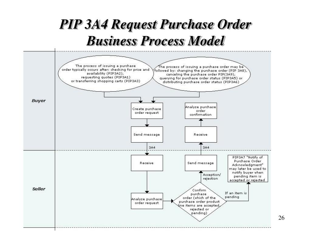 PIP 3A4 Request Purchase Order