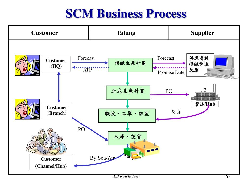 SCM Business Process