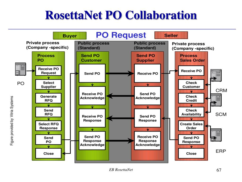 RosettaNet PO Collaboration