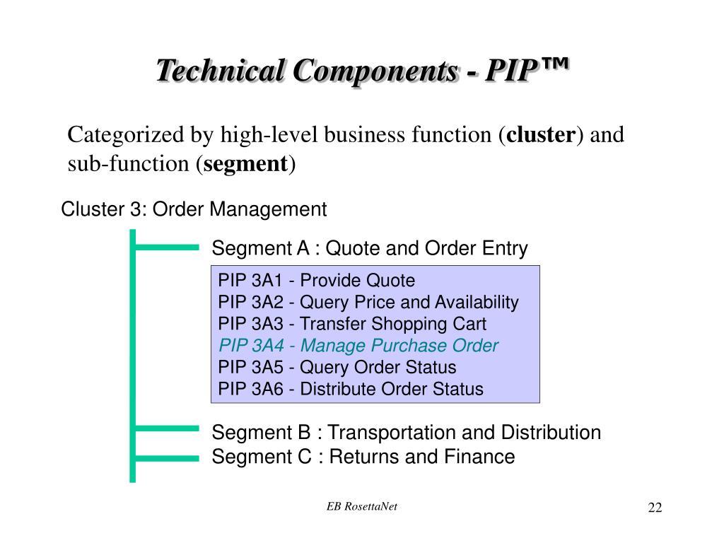 Cluster 3: Order Management