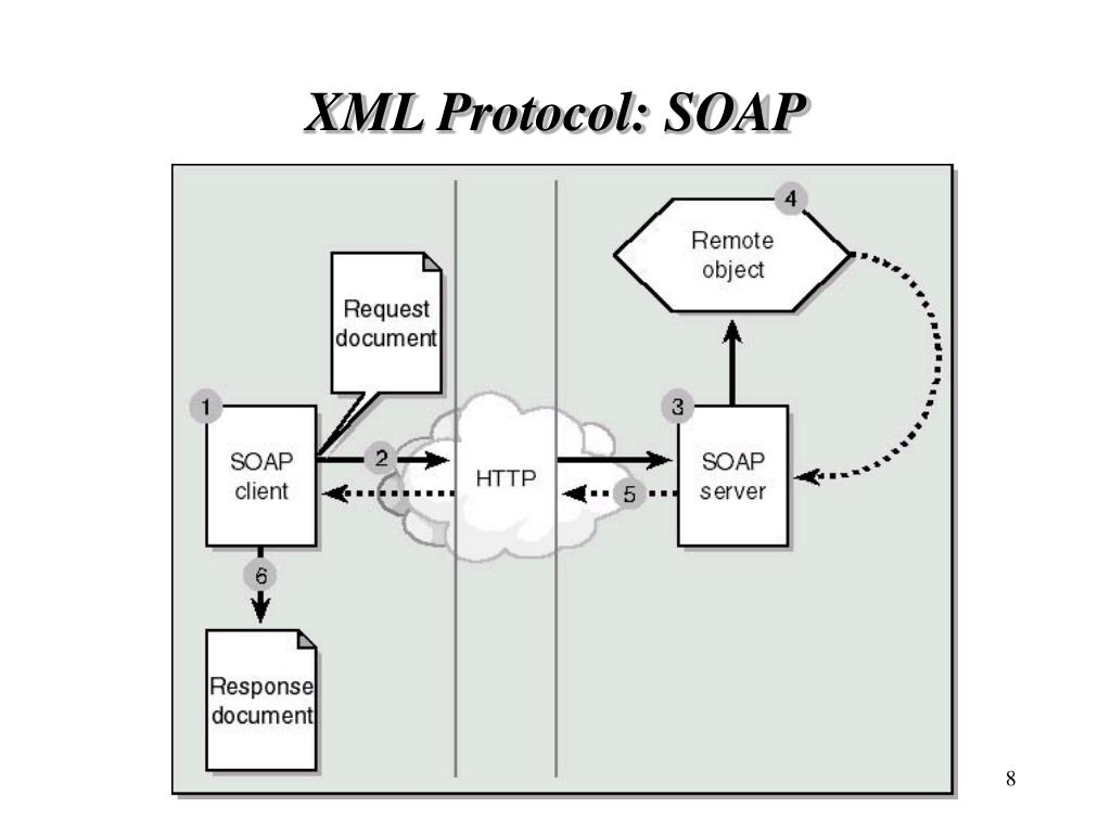 XML Protocol: SOAP