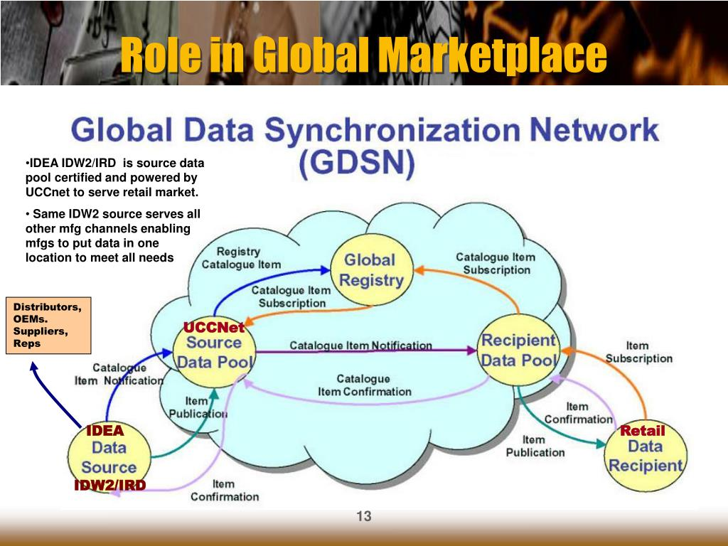 Role in Global Marketplace