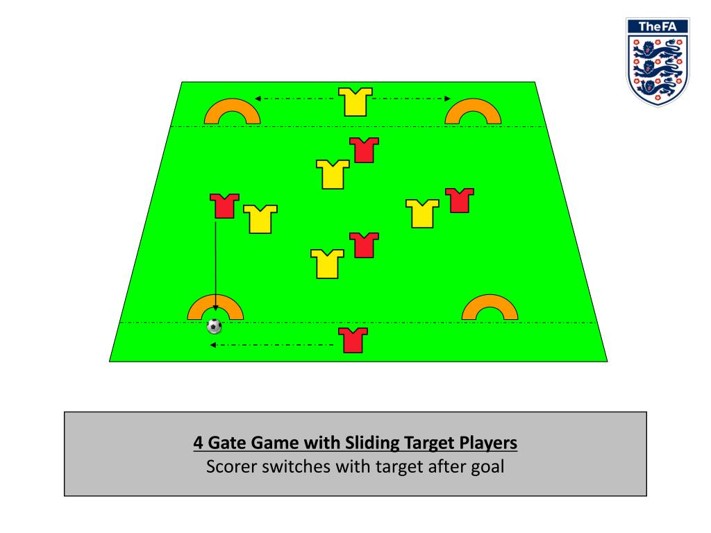 4 Gate Game with Sliding Target Players