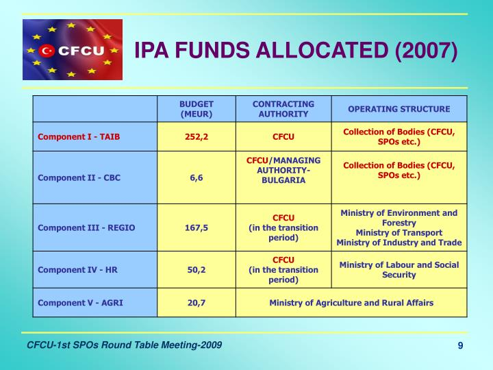 IPA FUNDS