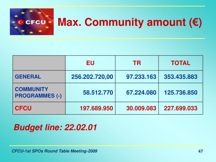 Max. Community amount (€)