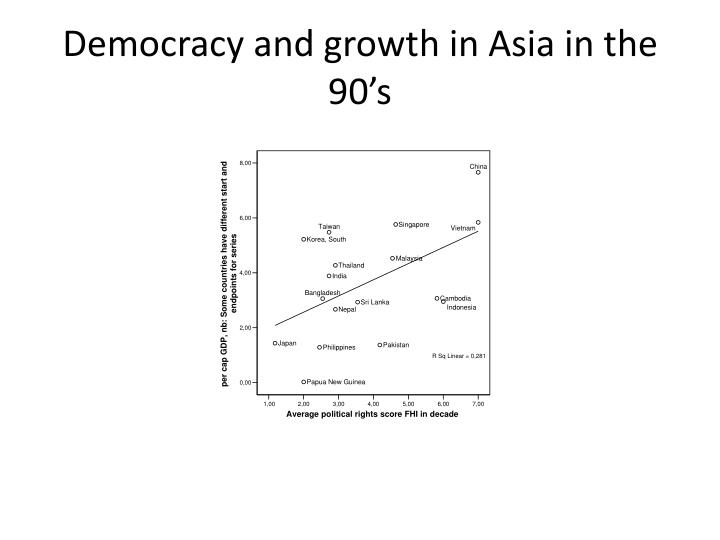 Democracy and growth in Asia in the 90's