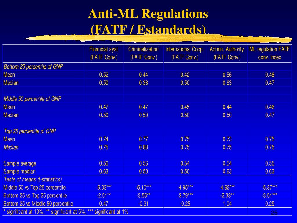 Anti-ML Regulations