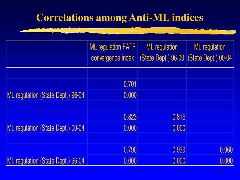 Correlations among Anti-ML indices