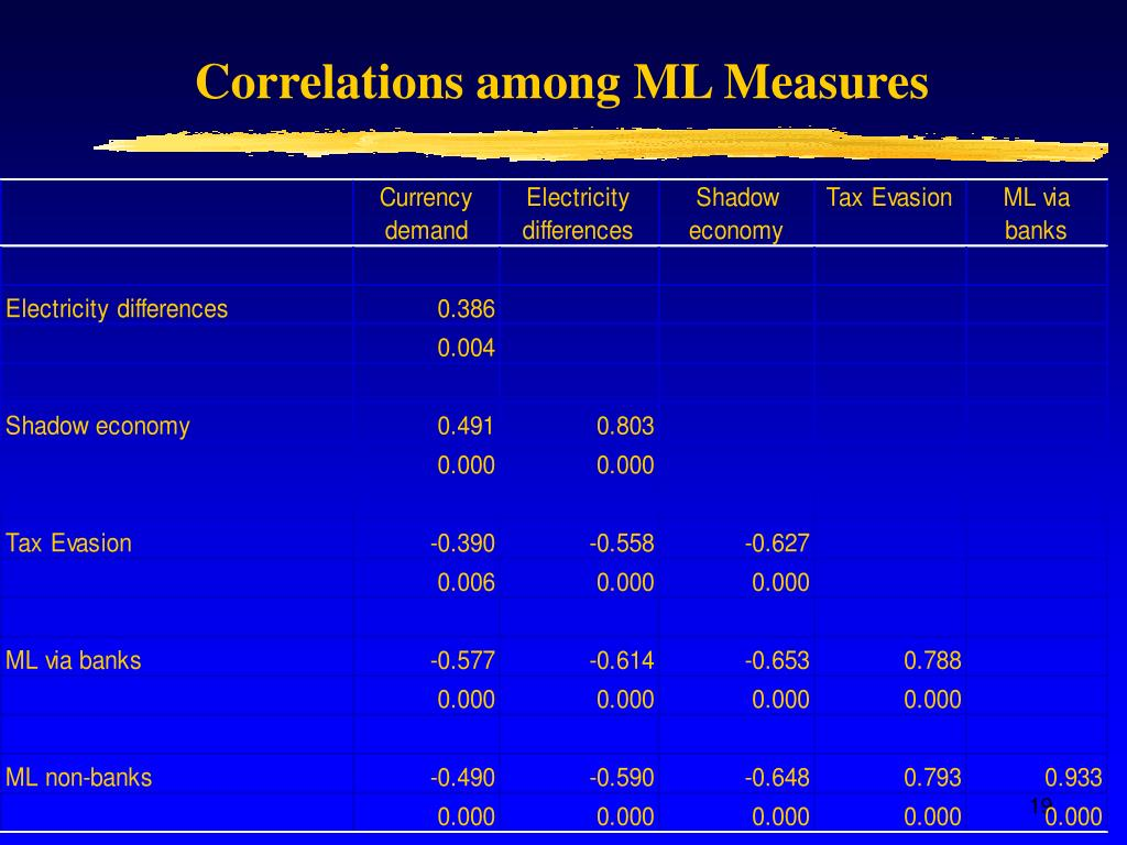 Correlations among ML Measures