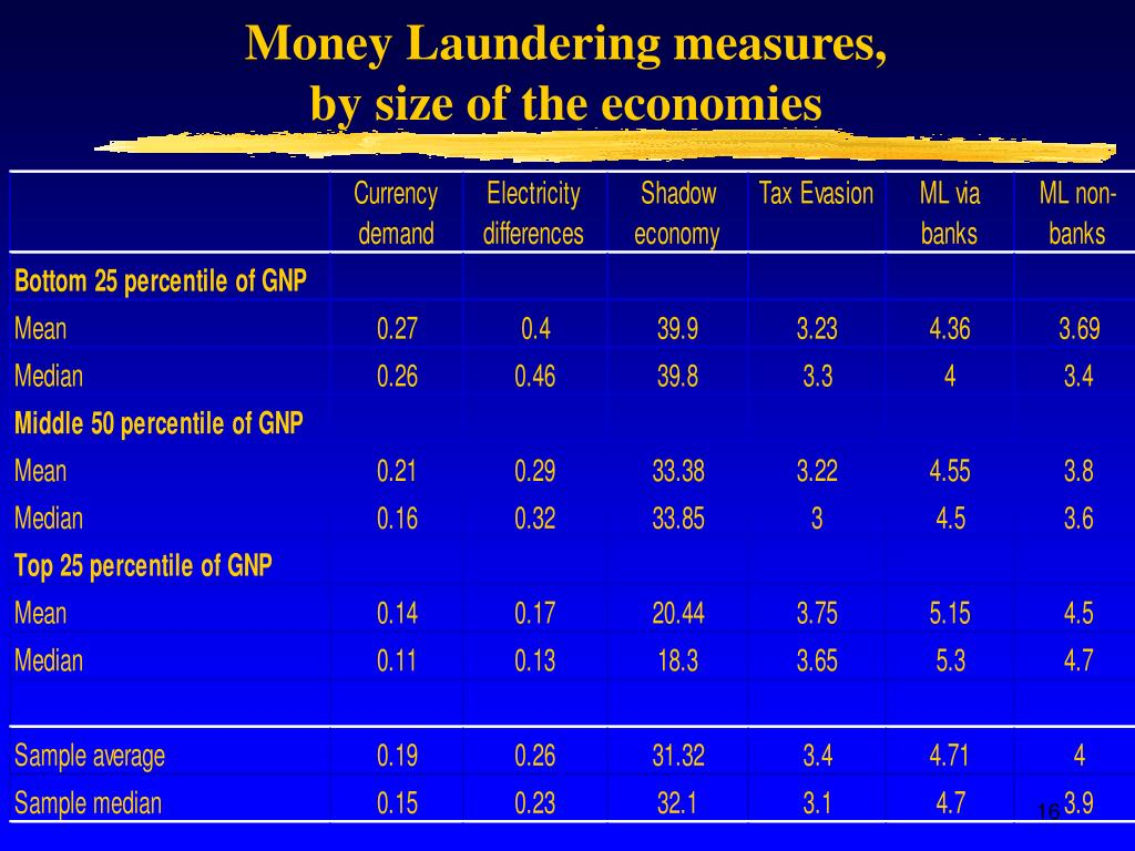 Money Laundering measures,