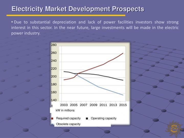 Electricity Market Development Prospects